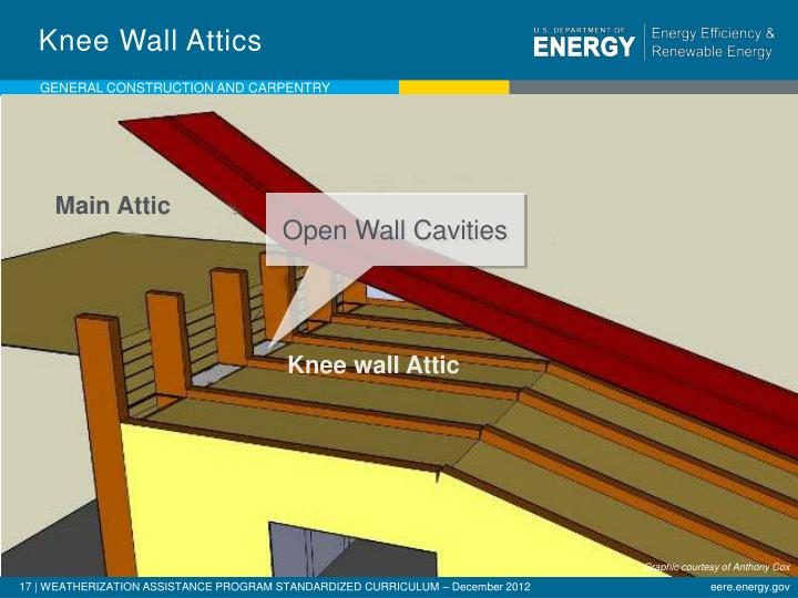 Knee Wall Attics
