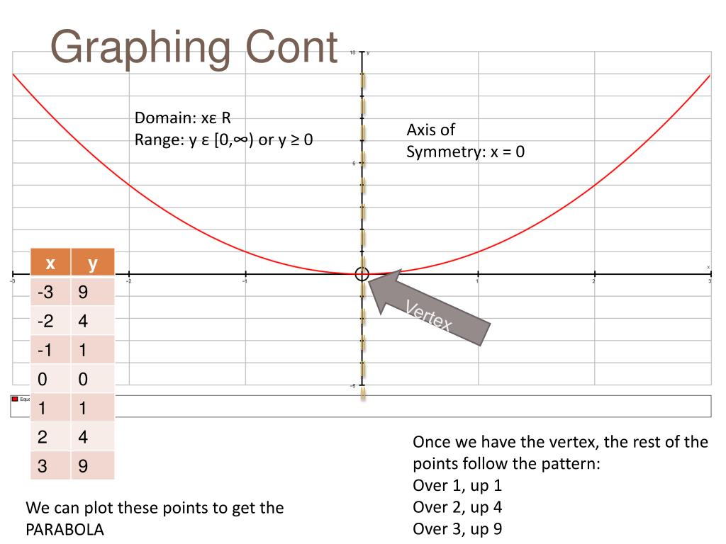PPT - Graphing Parabolas PowerPoint Presentation - ID:1390490