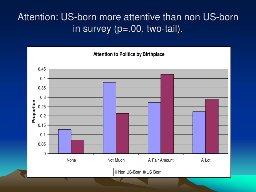 Attention: US-born more attentive than non US-born in survey (p=.00, two-tail).