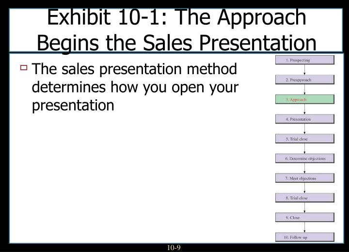 Exhibit 10-1: The Approach Begins the Sales Presentation