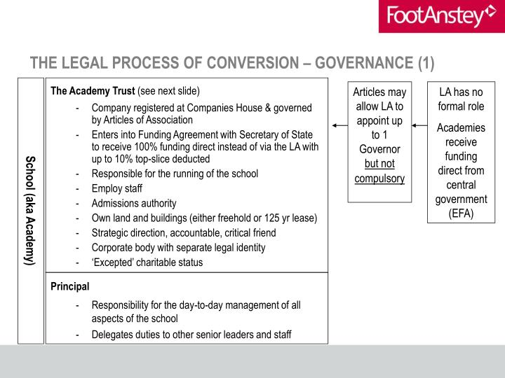 THE LEGAL PROCESS OF CONVERSION – GOVERNANCE (1)