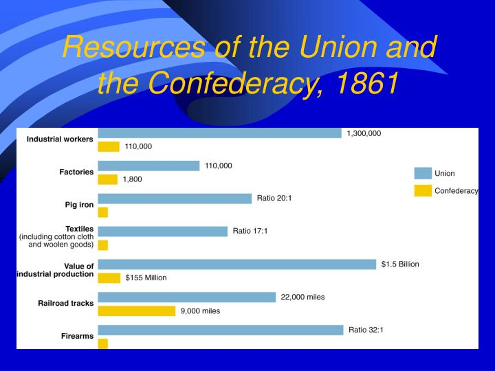 Resources of the Union and the Confederacy, 1861