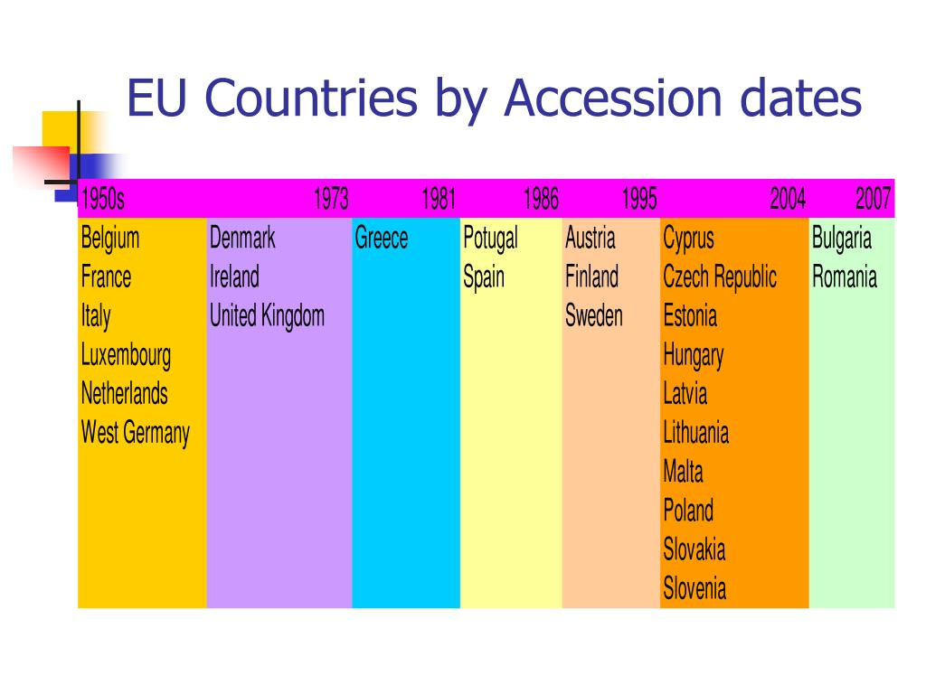 EU Countries by Accession dates