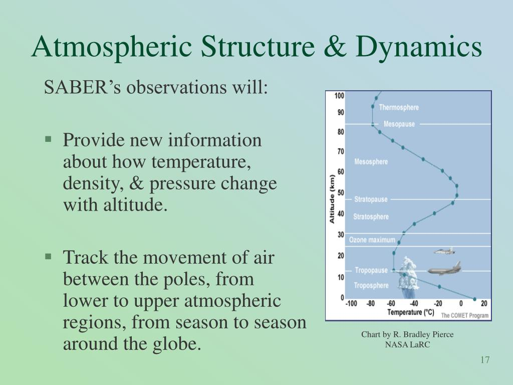 Atmospheric Structure & Dynamics