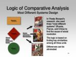 logic of comparative analysis most different systems design46