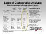 logic of comparative analysis most similar systems design a bad example