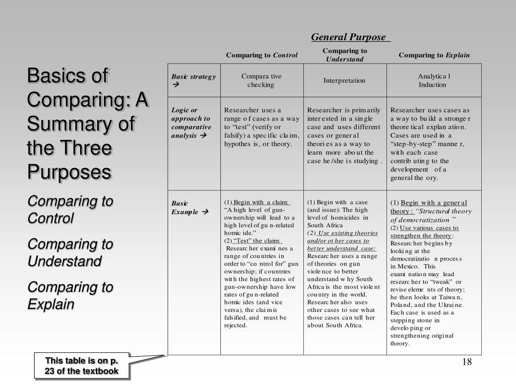 Basics of Comparing: A Summary of the Three Purposes