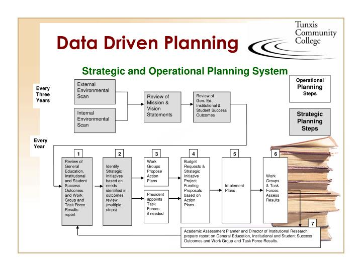 Strategic and Operational Planning System