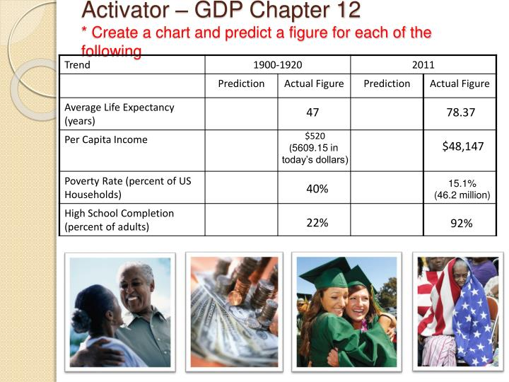 activator gdp chapter 12 create a chart and predict a figure for each of the following n.