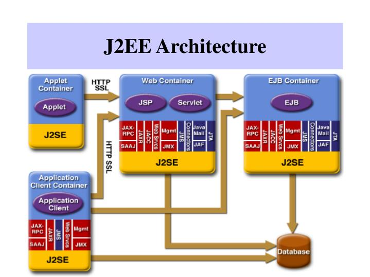 Ppt j2ee and net technologies which one if either is for Architecture j2ee
