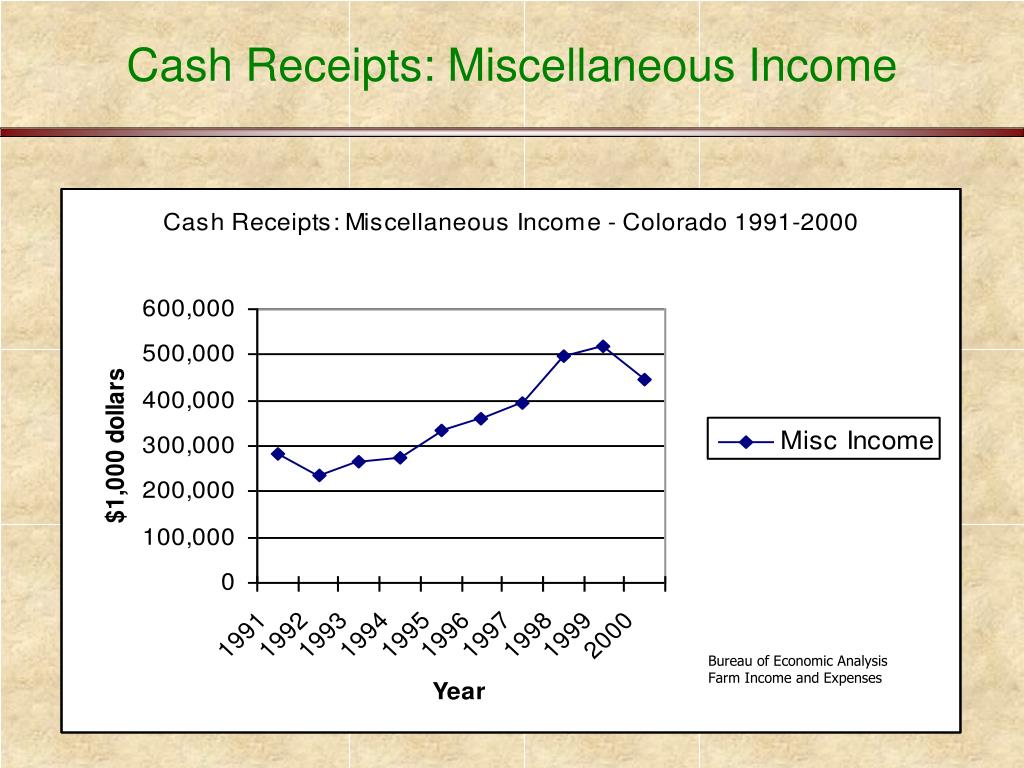 Cash Receipts: Miscellaneous Income