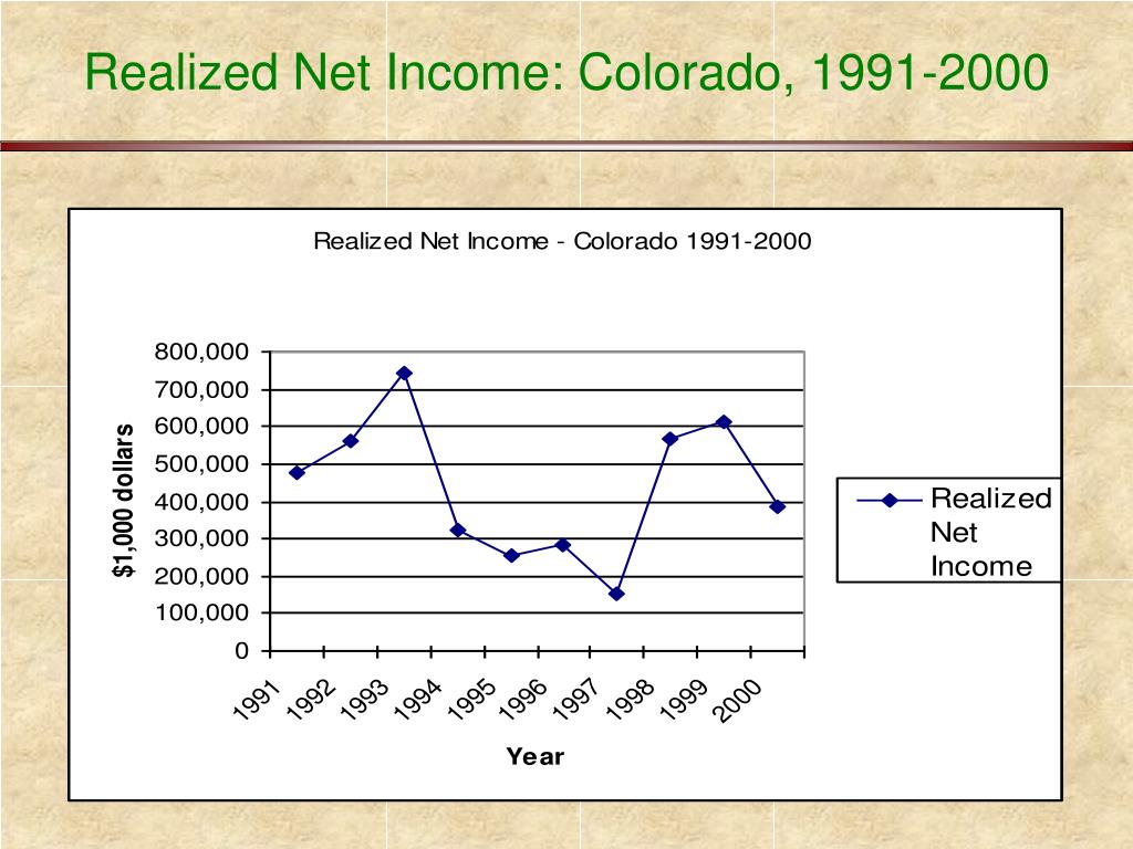 Realized Net Income: Colorado, 1991-2000