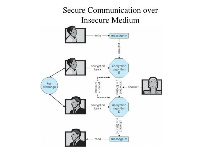 Secure Communication over