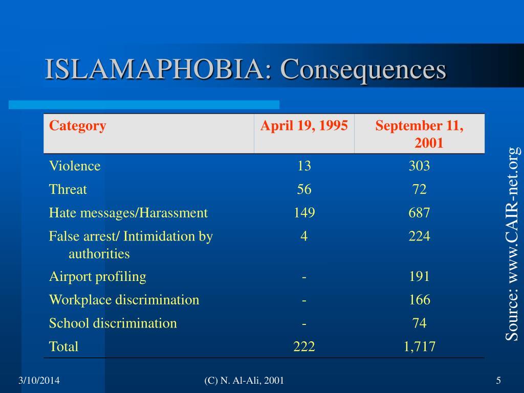 ISLAMAPHOBIA: Consequences