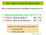 ph value is crucial for a good result