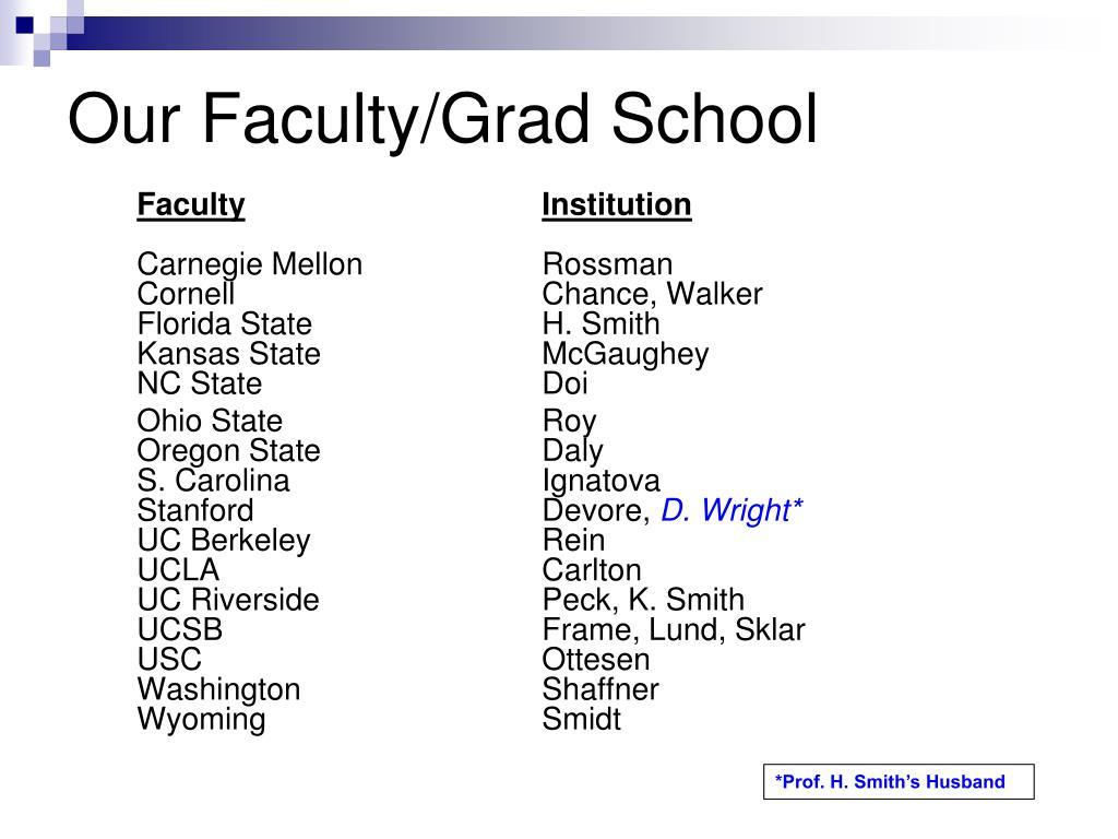 Our Faculty/Grad School