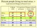 percent people living in rural areas land area change in forest cover