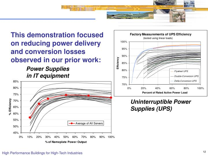 This demonstration focused on reducing power delivery and conversion losses observed in our prior work: