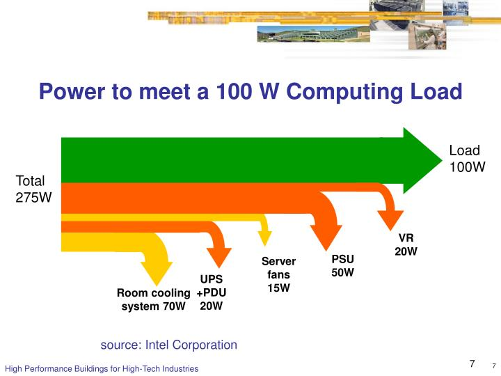 Power to meet a 100 W Computing Load