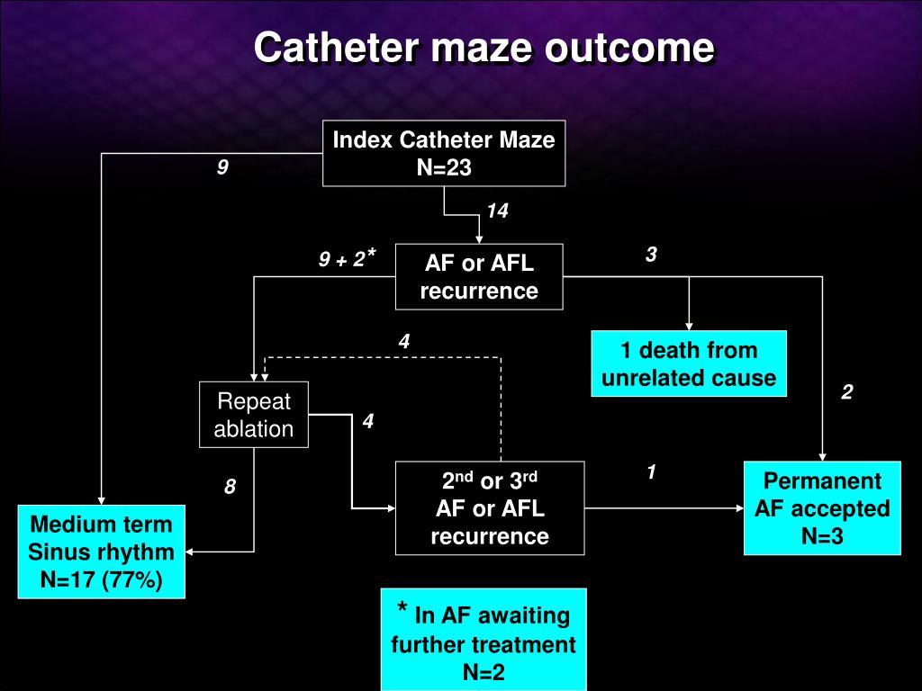 Catheter maze outcome