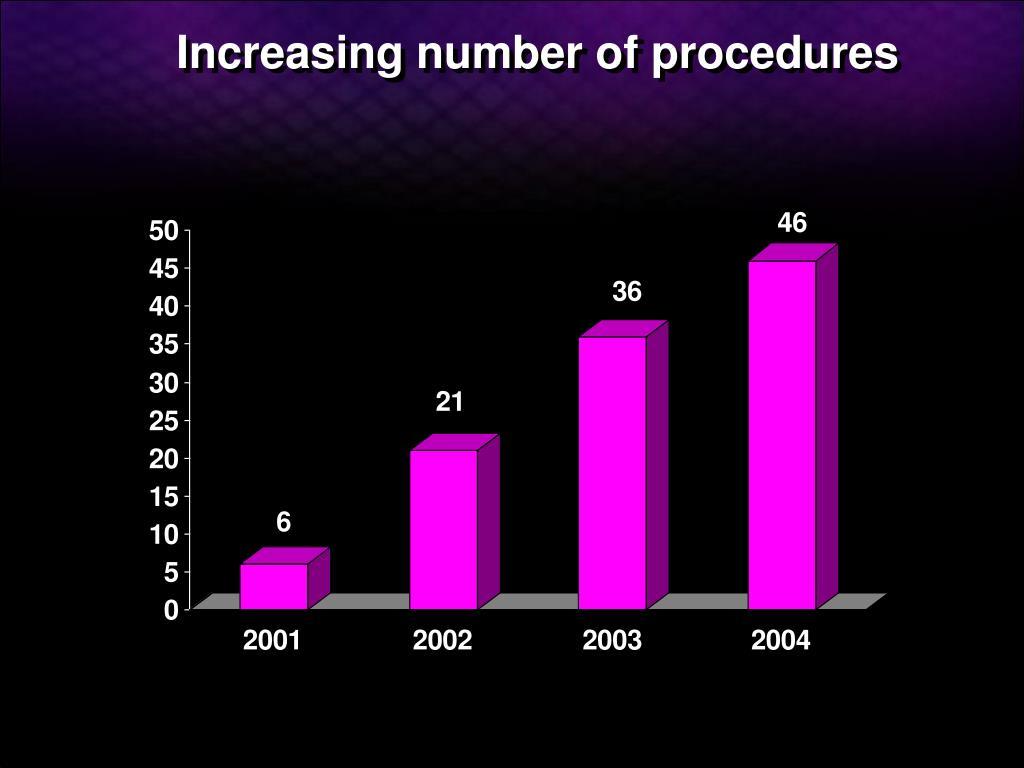 Increasing number of procedures