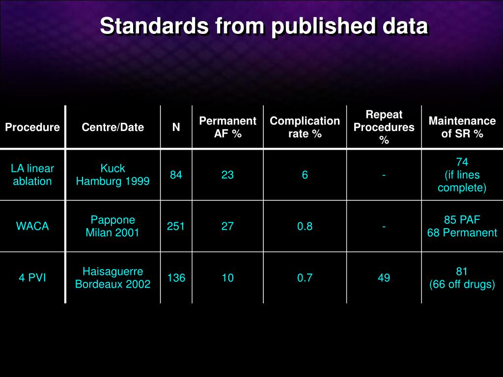 Standards from published data