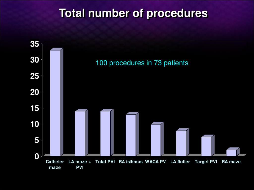 Total number of procedures