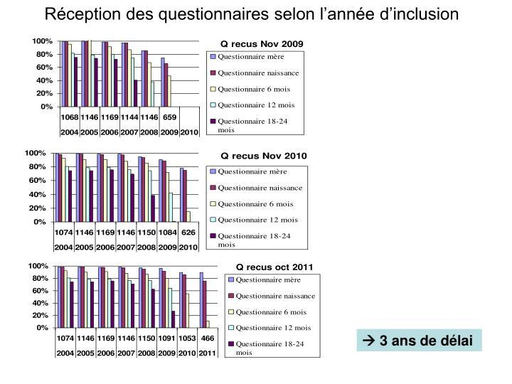Réception des questionnaires selon l'année d'inclusion
