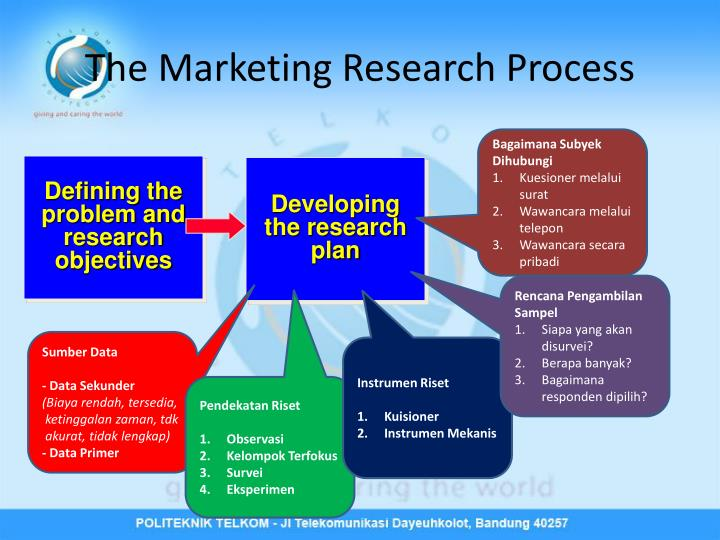 what is the marketing research process