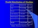 world distribution of muslims