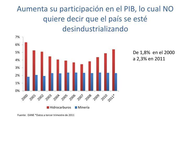 Aumenta su participación en el PIB, lo cual NO quiere decir que el país se esté desindustrializando