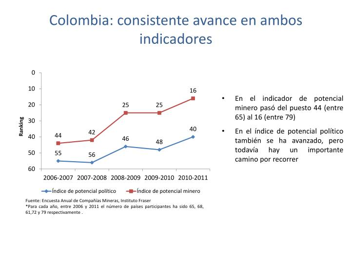 Colombia: consistente avance en ambos indicadores