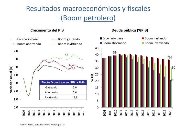Resultados macroeconómicos y
