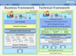 business framework technical framework
