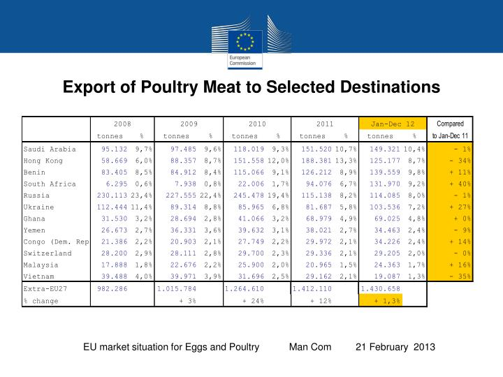 Export of Poultry