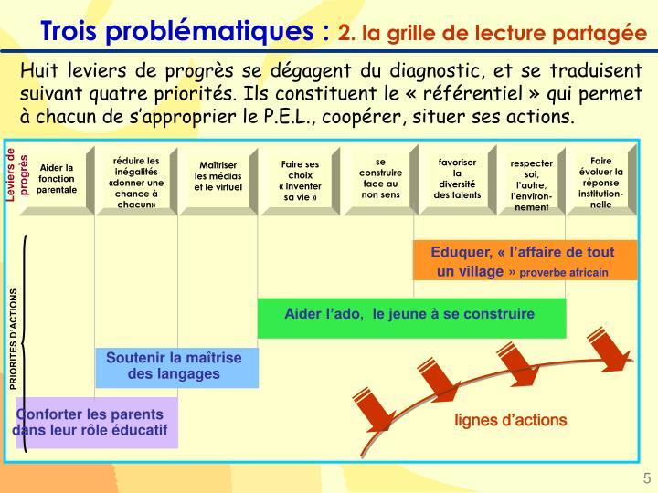 Trois problématiques :
