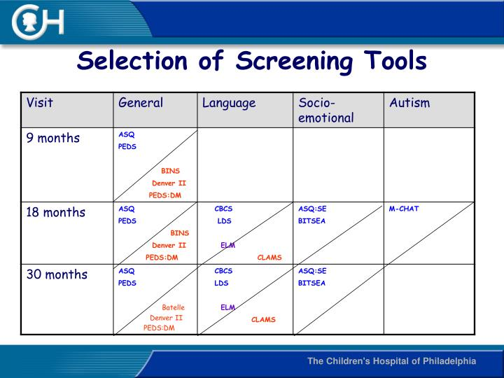 Selection of Screening Tools