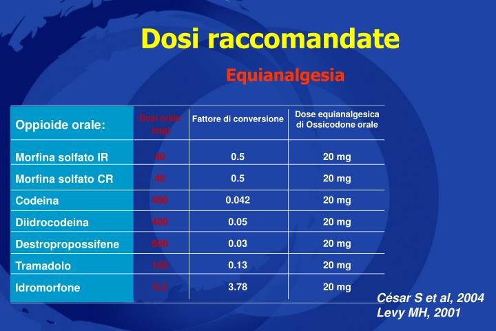 Dose equianalgesica di Ossicodone orale