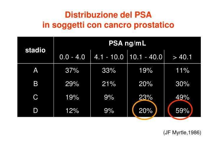 Distribuzione del PSA