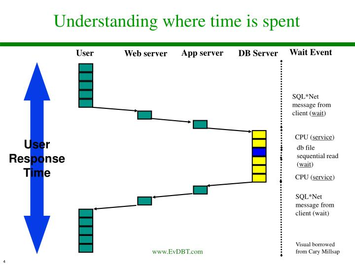 Understanding where time is spent