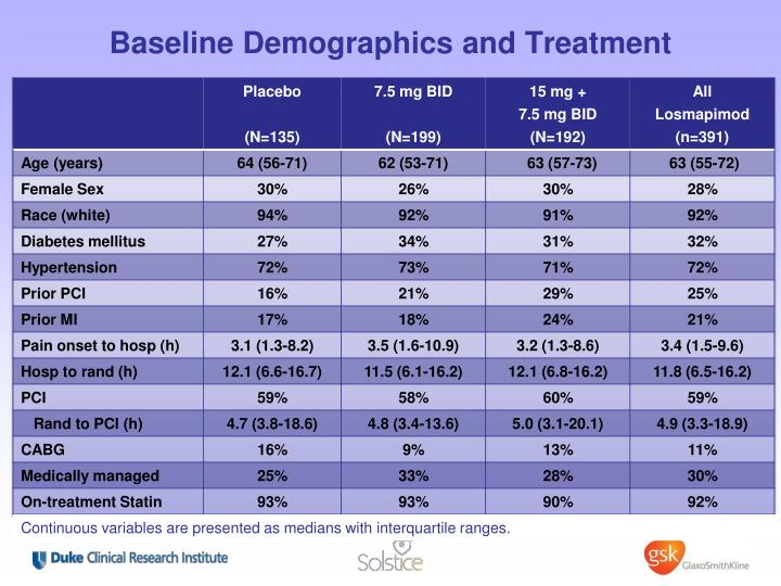 Baseline Demographics and Treatment