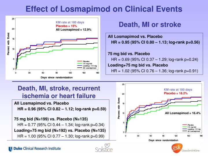 Effect of Losmapimod on Clinical Events