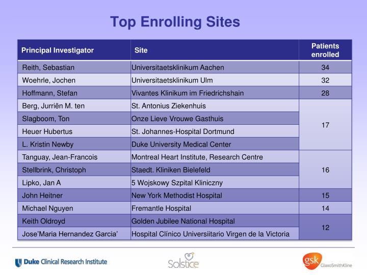 Top Enrolling Sites