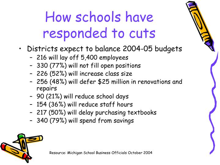 How schools have responded to cuts