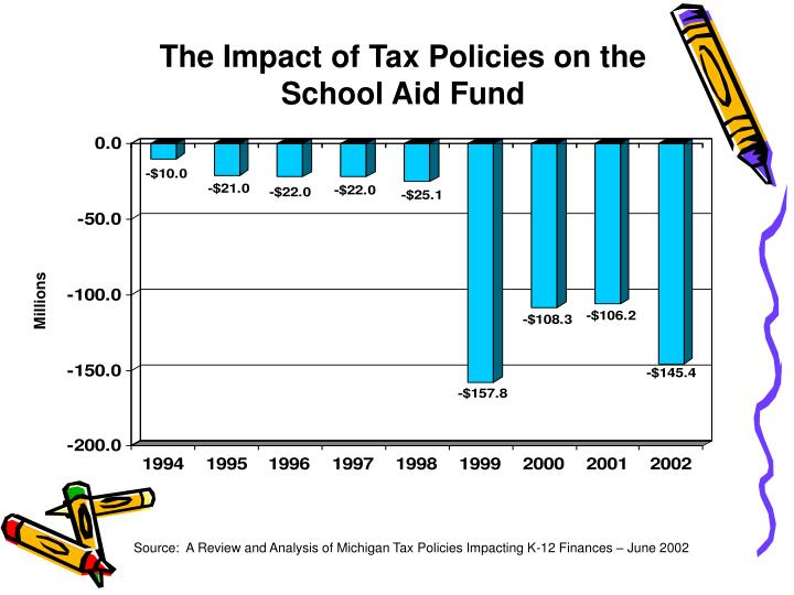 The Impact of Tax Policies on the