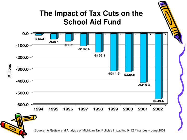 The Impact of Tax Cuts on the