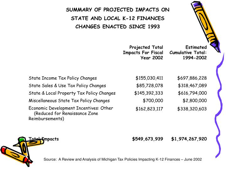 Source:  A Review and Analysis of Michigan Tax Policies Impacting K-12 Finances – June 2002