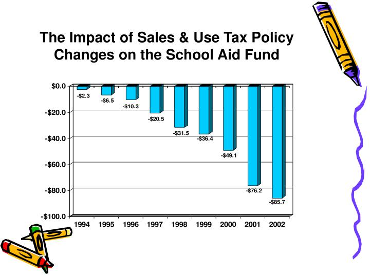 The Impact of Sales & Use Tax Policy Changes on the School Aid Fund
