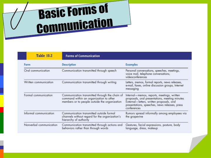 Basic Forms of Communication