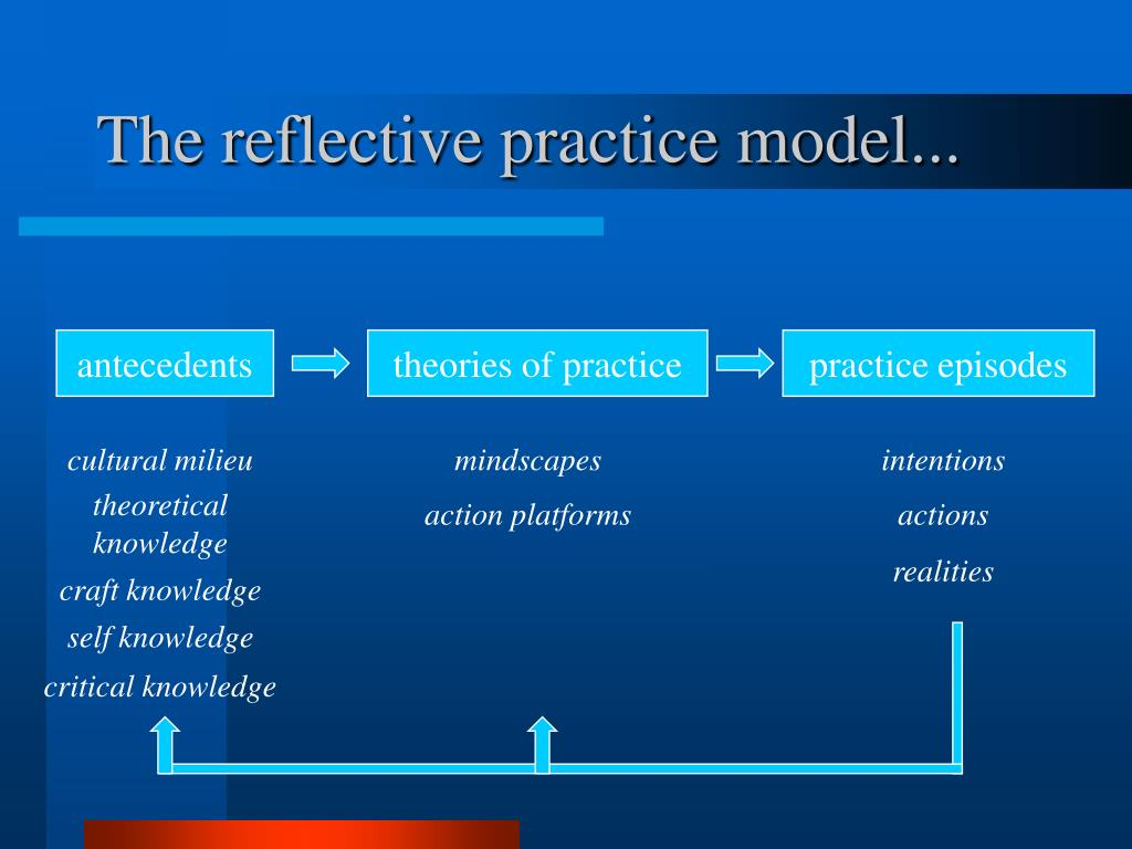 The reflective practice model...